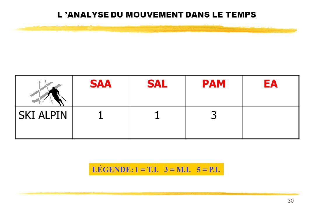 29 L ANALYSE DU MOUVEMENT DANS LE TEMPS SAASALPAM SKI ALPIN11 LÉGENDE: 1 = T.I. 3 = M.I. 5 = P.I.