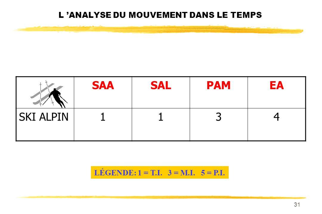 30 L ANALYSE DU MOUVEMENT DANS LE TEMPS SAASALPAMEA SKI ALPIN113 LÉGENDE: 1 = T.I. 3 = M.I. 5 = P.I.