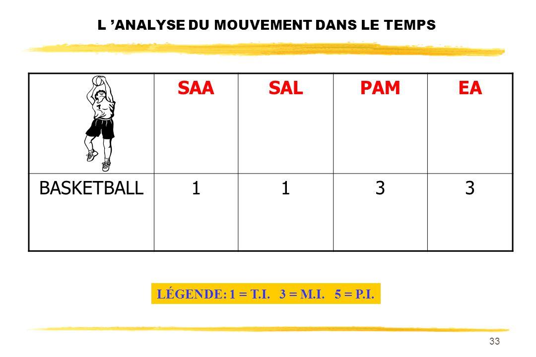 32 L ANALYSE DU MOUVEMENT DANS LE TEMPS SAASALPAMEA BASKETBALL LÉGENDE: 1 = T.I. 3 = M.I. 5 = P.I.