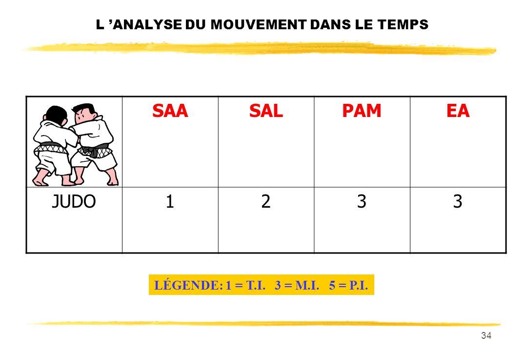 33 L ANALYSE DU MOUVEMENT DANS LE TEMPS SAASALPAMEA BASKETBALL1133 LÉGENDE: 1 = T.I. 3 = M.I. 5 = P.I.