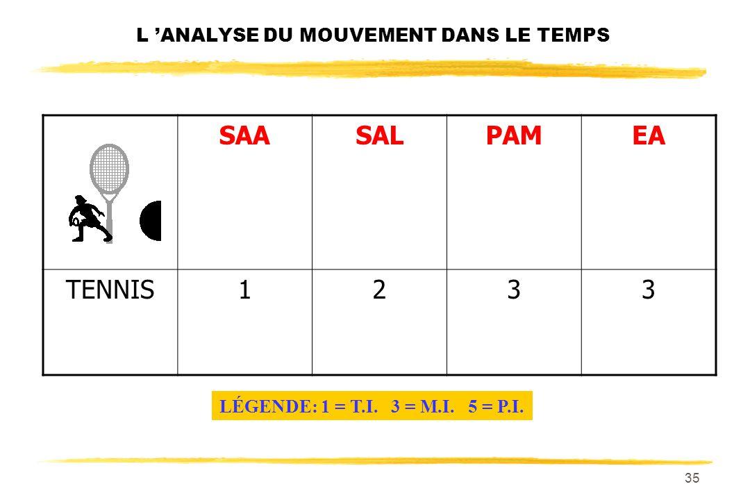 34 L ANALYSE DU MOUVEMENT DANS LE TEMPS SAASALPAMEA JUDO1233 LÉGENDE: 1 = T.I. 3 = M.I. 5 = P.I.