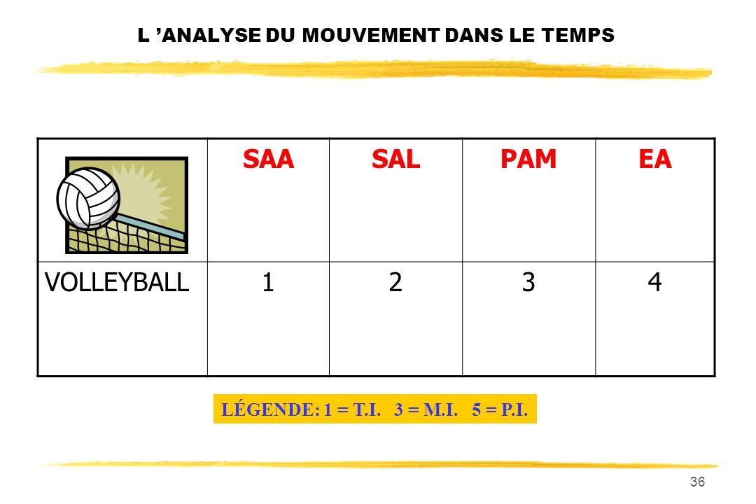 35 L ANALYSE DU MOUVEMENT DANS LE TEMPS SAASALPAMEA TENNIS1233 LÉGENDE: 1 = T.I. 3 = M.I. 5 = P.I.