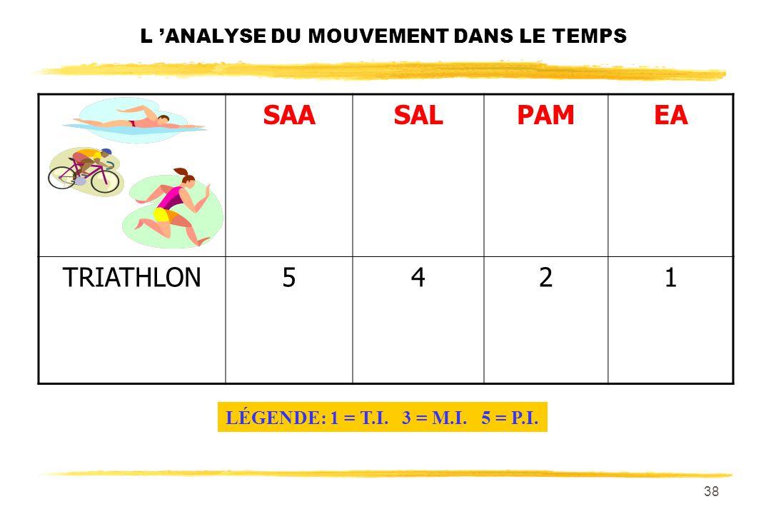 37 L ANALYSE DU MOUVEMENT DANS LE TEMPS SAASALPAMEA 5,000m en athlétisme 4313 LÉGENDE: 1 = T.I. 3 = M.I. 5 = P.I.