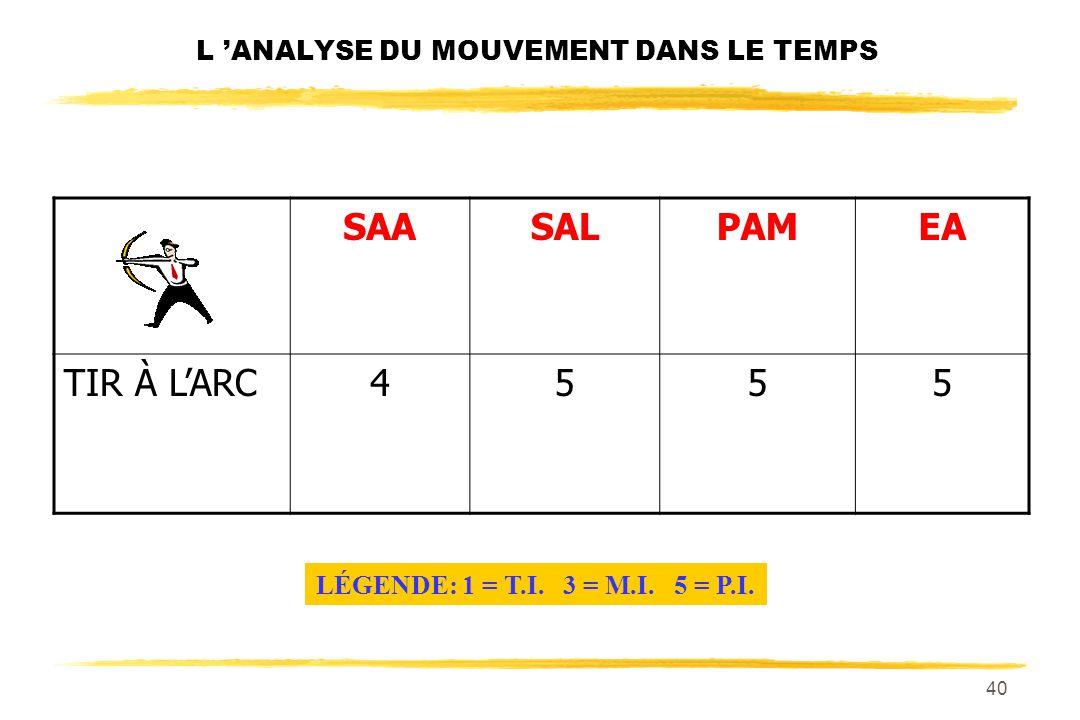 39 L ANALYSE DU MOUVEMENT DANS LE TEMPS SAASALPAMEA TIR À LARC LÉGENDE: 1 = T.I. 3 = M.I. 5 = P.I.