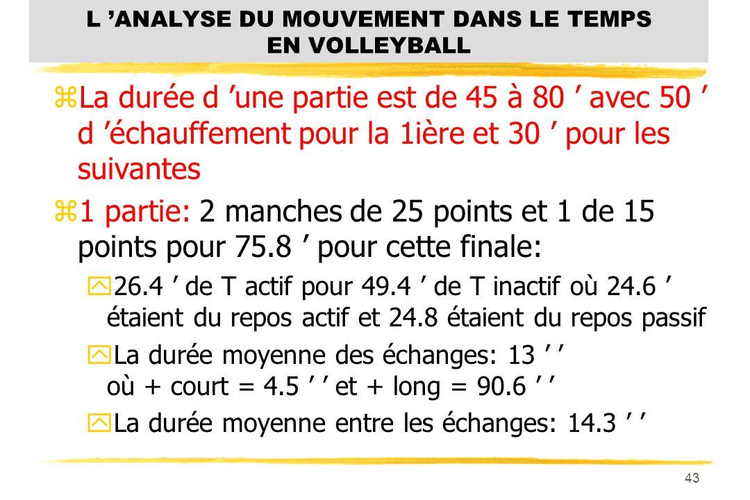 42 L ANALYSE DU MOUVEMENT DANS LE TEMPS EN VOLLEYBALL zJeux du Québec à Lachine 2001 zGroupe de filles de 15 à 17 ans en finale zSemblable à collégial