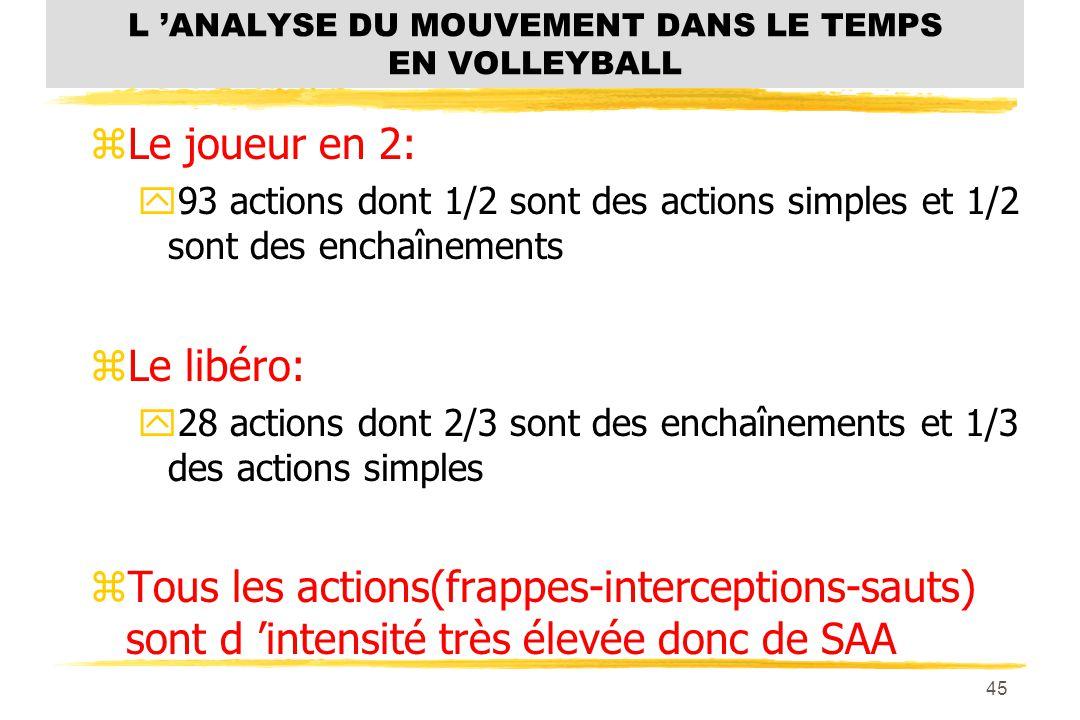 44 L ANALYSE DU MOUVEMENT DANS LE TEMPS EN VOLLEYBALL zNombre d actions par position: zLe passeur: y155 actions dont 1/3 sont simples et 2/3 sont des