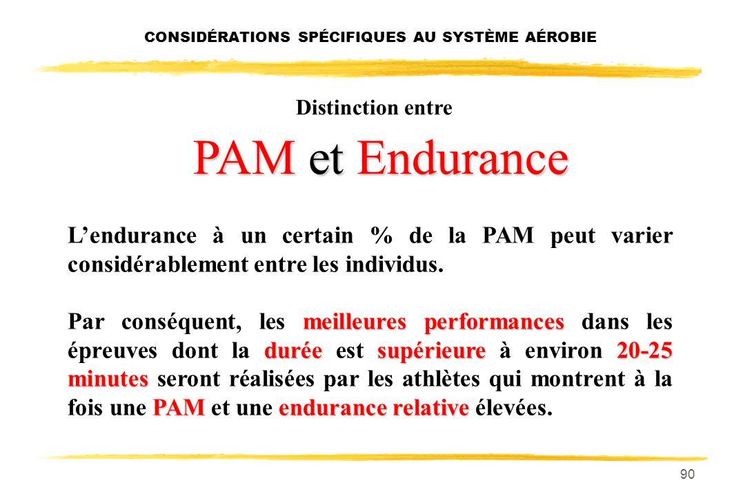 89 Distinction entre PAM et Endurance PAM Un athlète possédant une PAM qui sans être exceptionnelle, est quand même relativement élevée (ex.: 70-72 ml