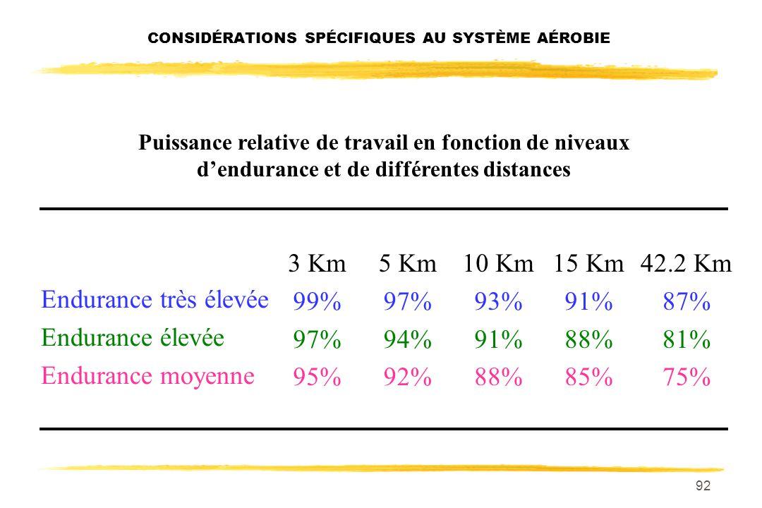 91 VO 2 max Quel % de la VO 2 max pouvez-vous maintenir sur: 3 un 3 Km, 10 un 10 Km marathon et sur un marathon ? CONSIDÉRATIONS SPÉCIFIQUES AU SYSTÈM