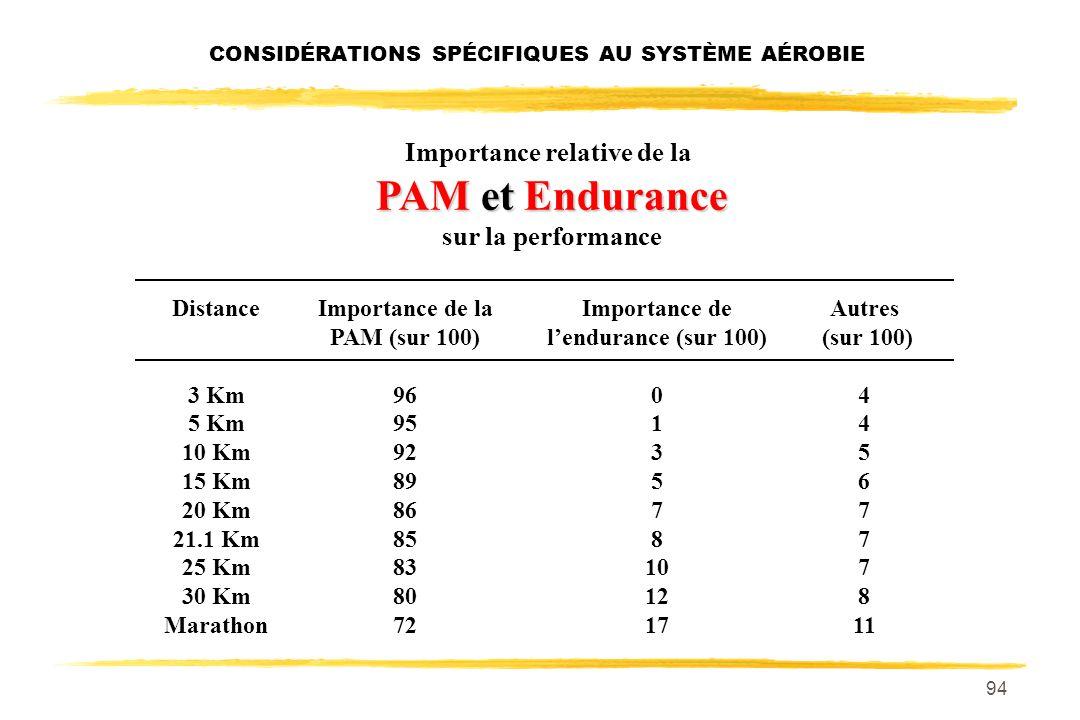 93 Quel est le déterminant le plus important entre PAM et Endurance PAM et Endurance ? Pour un 3 Km Pour un 10 Km Pour un 20 Km pour un Marathon CONSI