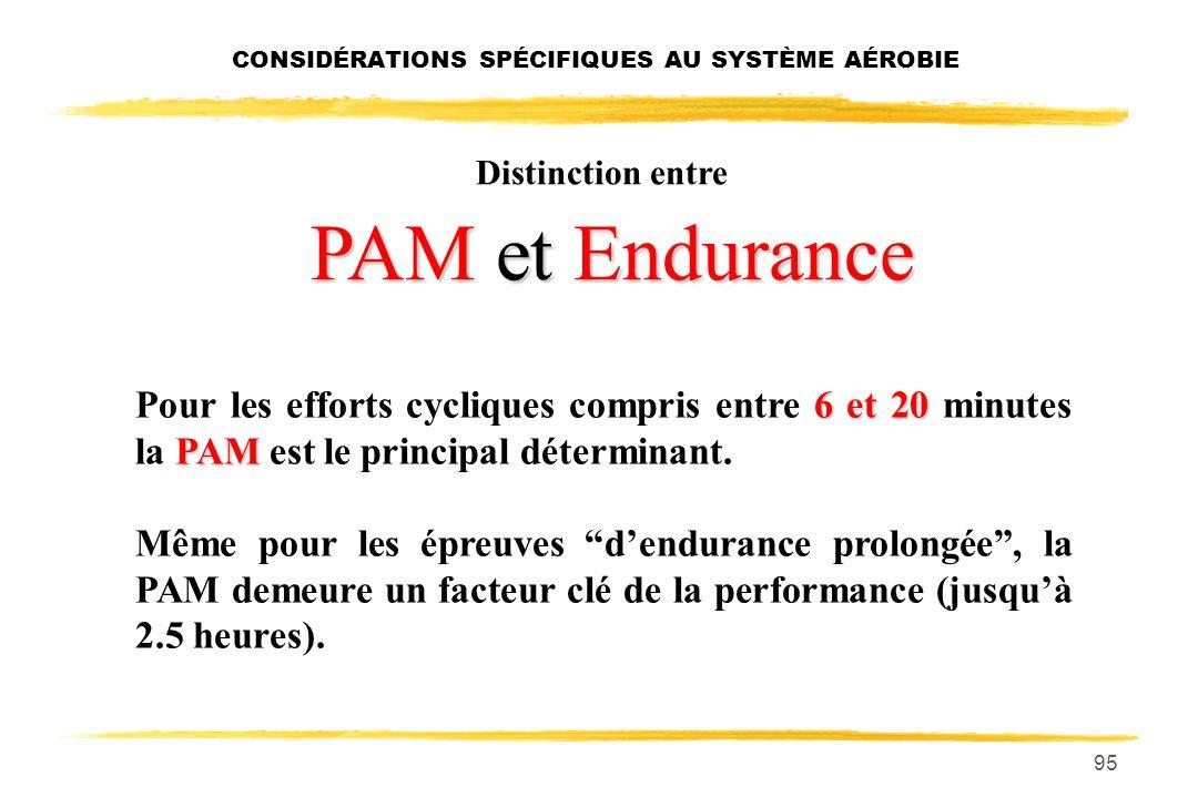 94 Importance relative de la PAM et Endurance sur la performance Distance 3 Km 5 Km 10 Km 15 Km 20 Km 21.1 Km 25 Km 30 Km Marathon Importance de la PA