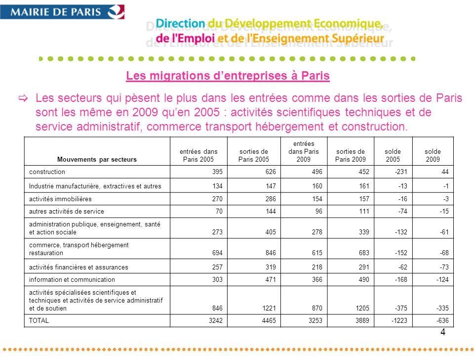 4 Les secteurs qui pèsent le plus dans les entrées comme dans les sorties de Paris sont les même en 2009 quen 2005 : activités scientifiques techniques et de service administratif, commerce transport hébergement et construction.
