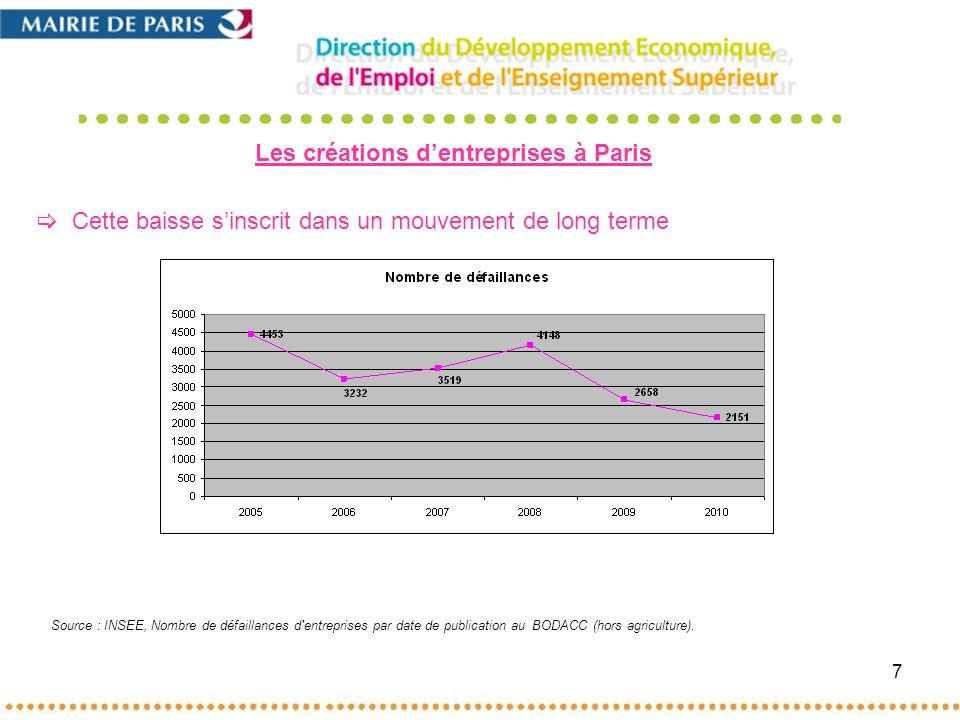 7 Cette baisse sinscrit dans un mouvement de long terme Les créations dentreprises à Paris Source : INSEE, Nombre de défaillances d entreprises par date de publication au BODACC (hors agriculture).