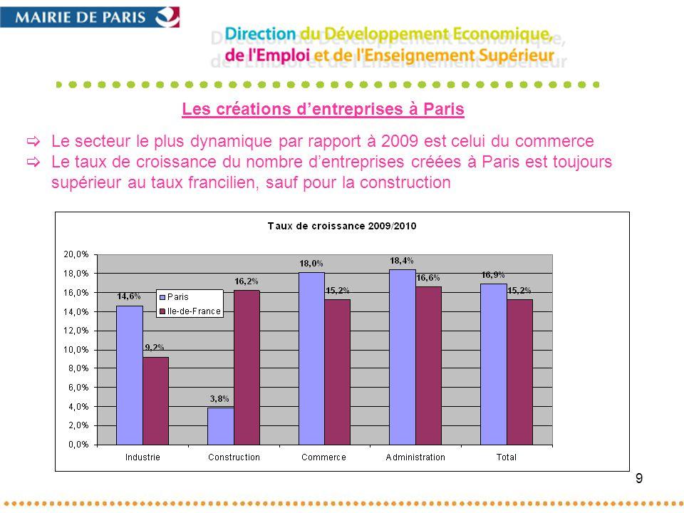 9 Le secteur le plus dynamique par rapport à 2009 est celui du commerce Le taux de croissance du nombre dentreprises créées à Paris est toujours supérieur au taux francilien, sauf pour la construction Les créations dentreprises à Paris