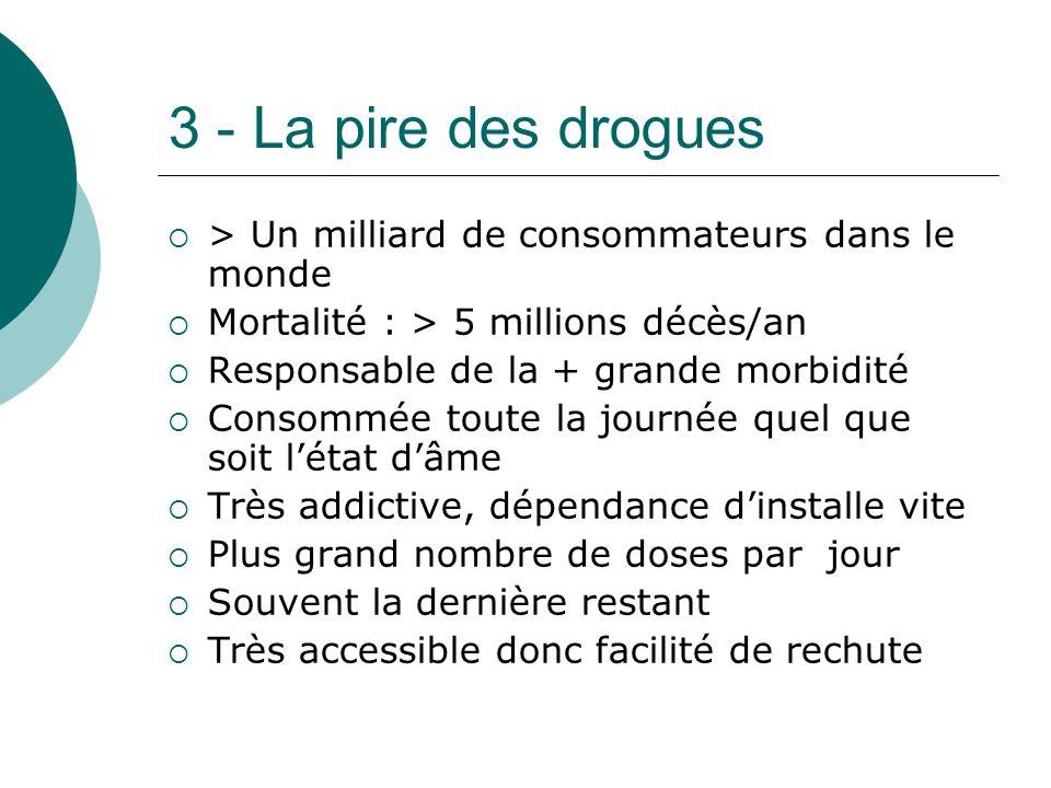 3 - La pire des drogues > Un milliard de consommateurs dans le monde Mortalité : > 5 millions décès/an Responsable de la + grande morbidité Consommée
