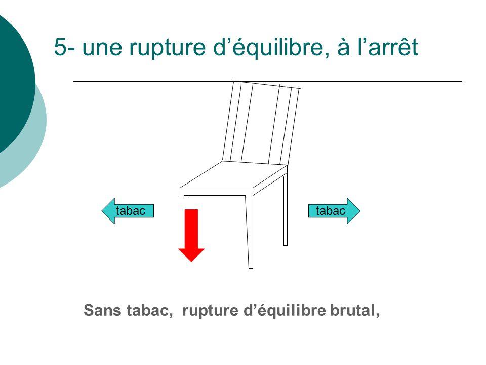 5- une rupture déquilibre, à larrêt Sans tabac, rupture déquilibre brutal, tabac
