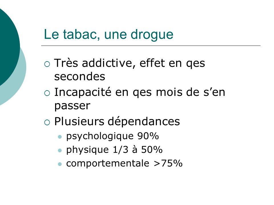 Le tabac, une drogue Très addictive, effet en qes secondes Incapacité en qes mois de sen passer Plusieurs dépendances psychologique 90% physique 1/3 à