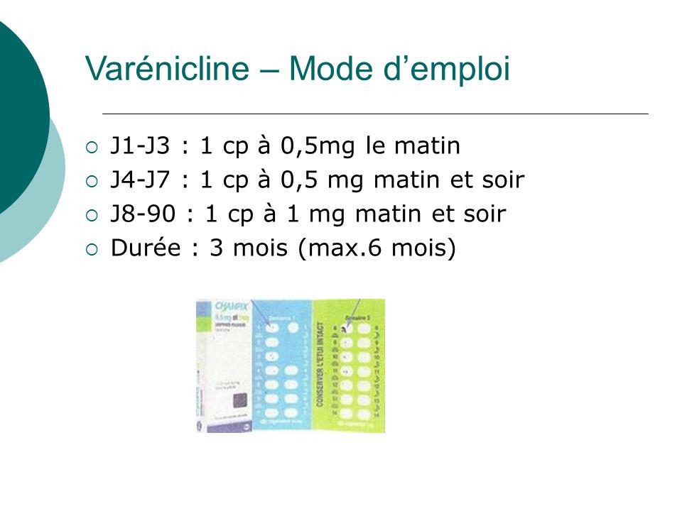 Varénicline – Mode demploi J1-J3 : 1 cp à 0,5mg le matin J4-J7 : 1 cp à 0,5 mg matin et soir J8-90 : 1 cp à 1 mg matin et soir Durée : 3 mois (max.6 mois)