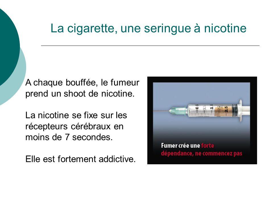 La cigarette, une seringue à nicotine A chaque bouffée, le fumeur prend un shoot de nicotine. La nicotine se fixe sur les récepteurs cérébraux en moin