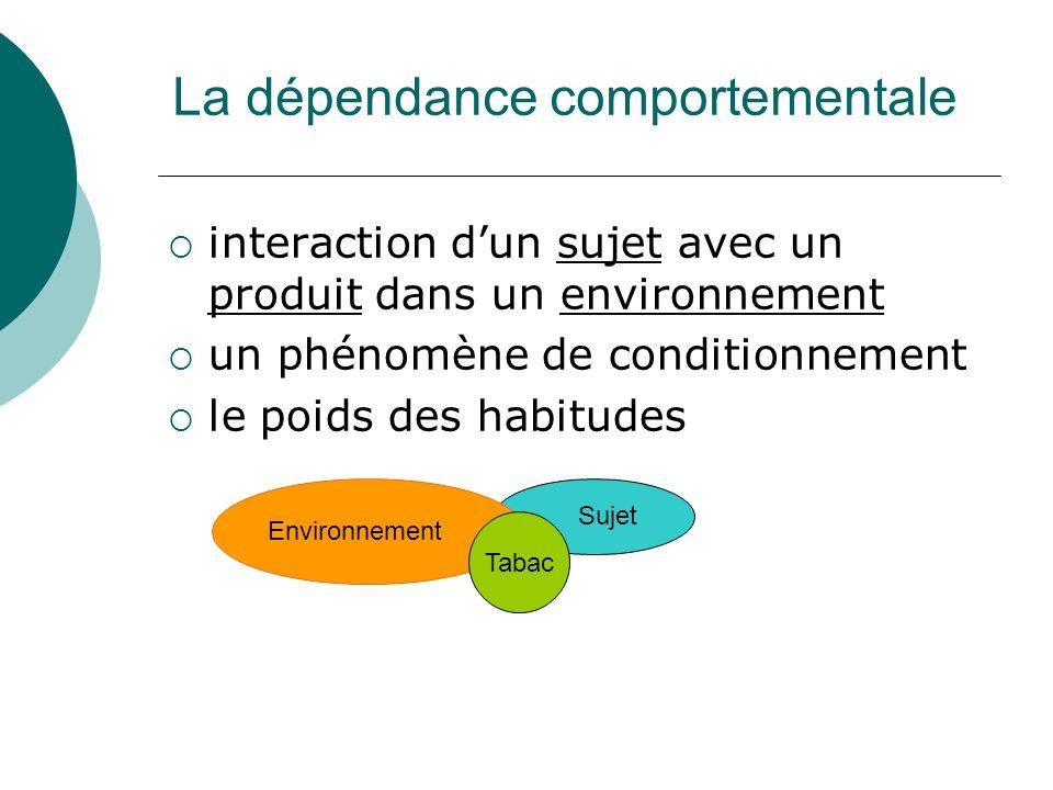 La dépendance comportementale interaction dun sujet avec un produit dans un environnement un phénomène de conditionnement le poids des habitudes Environnement Tabac Sujet