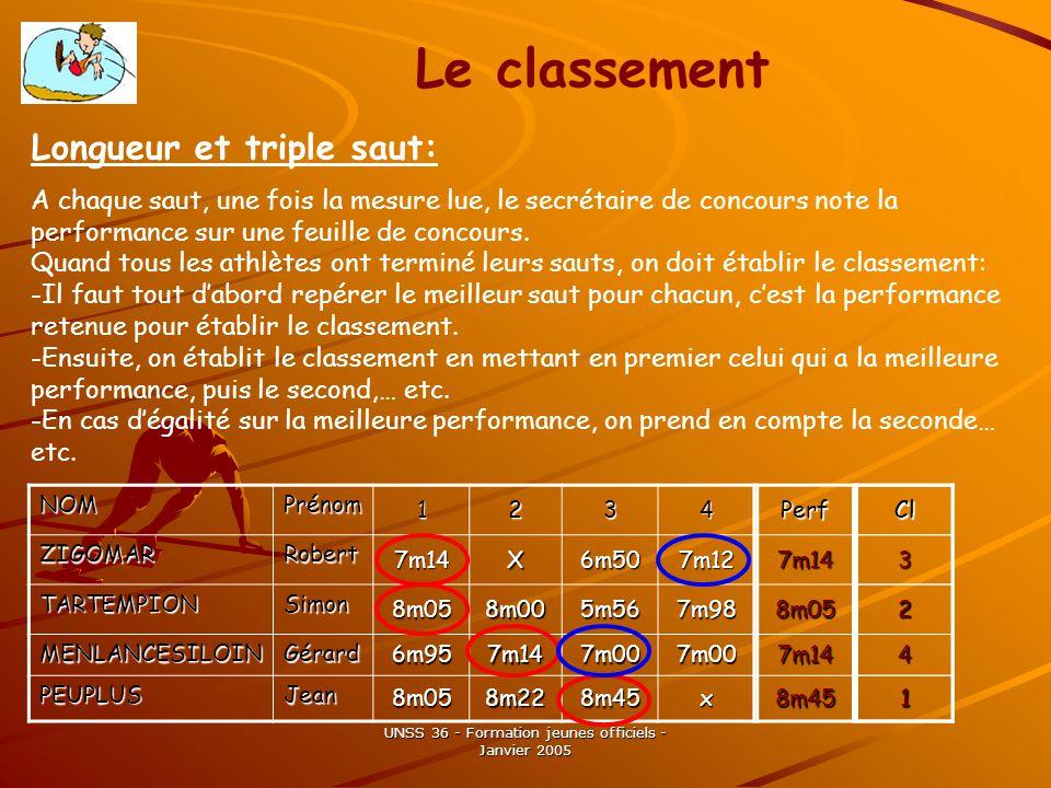 UNSS 36 - Formation jeunes officiels - Janvier 2005 Le classement A chaque saut, une fois la mesure lue, le secrétaire de concours note la performance sur une feuille de concours.