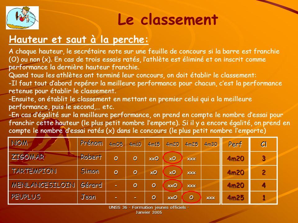 UNSS 36 - Formation jeunes officiels - Janvier 2005 Le classement A chaque hauteur, le secrétaire note sur une feuille de concours si la barre est franchie (O) ou non (x).
