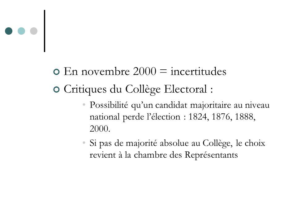 En novembre 2000 = incertitudes Critiques du Collège Electoral : Possibilité quun candidat majoritaire au niveau national perde lélection : 1824, 1876, 1888, 2000.