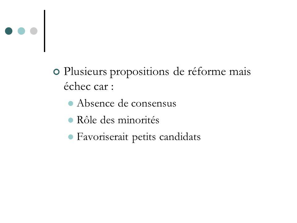 Plusieurs propositions de réforme mais échec car : Absence de consensus Rôle des minorités Favoriserait petits candidats