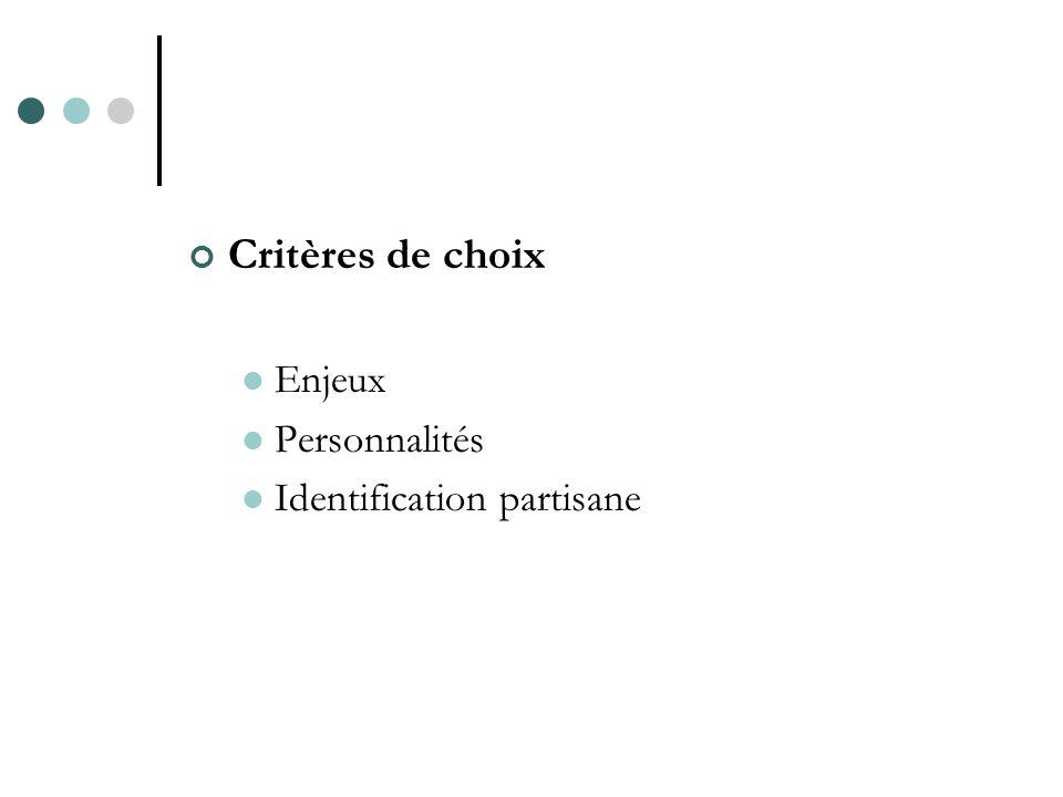 Critères de choix Enjeux Personnalités Identification partisane