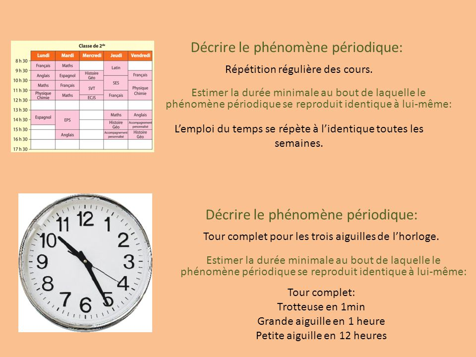 Décrire le phénomène périodique: Répétition régulière des cours. Estimer la durée minimale au bout de laquelle le phénomène périodique se reproduit id