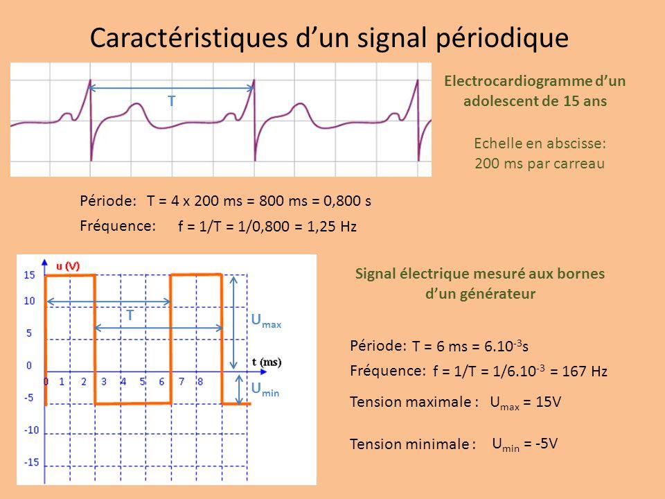 Caractéristiques dun signal périodique Période: Echelle en abscisse: 200 ms par carreau Electrocardiogramme dun adolescent de 15 ans Fréquence: T = 4