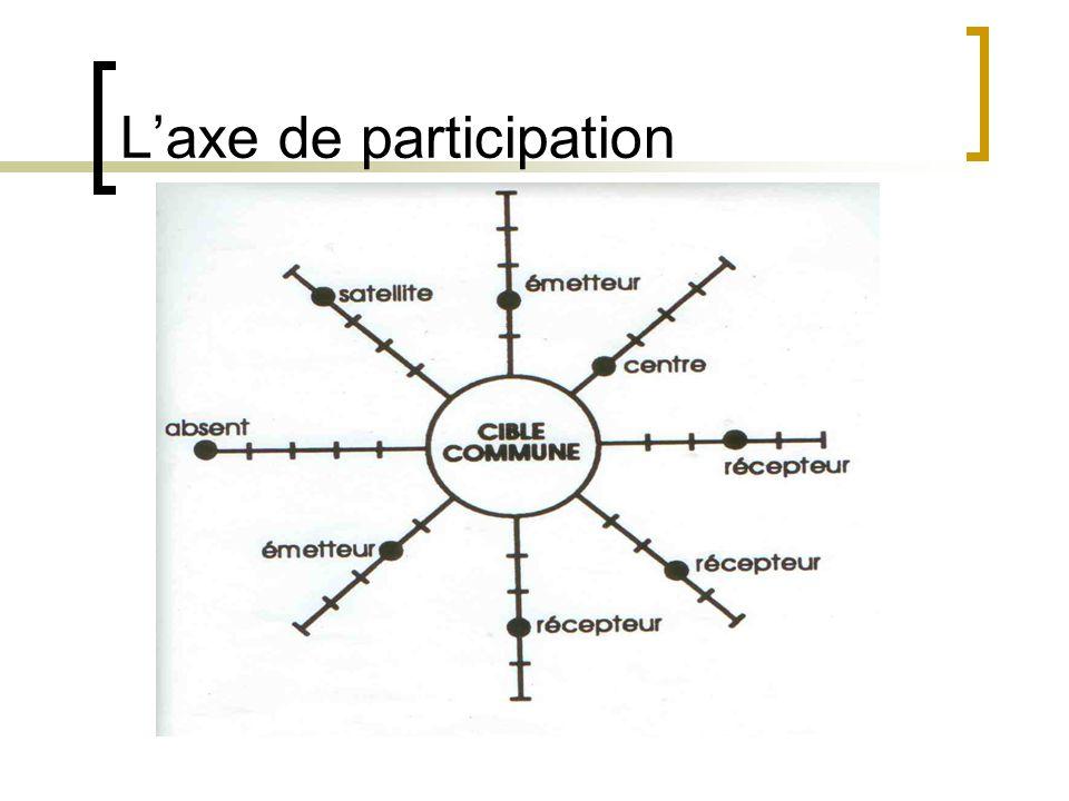Laxe de participation