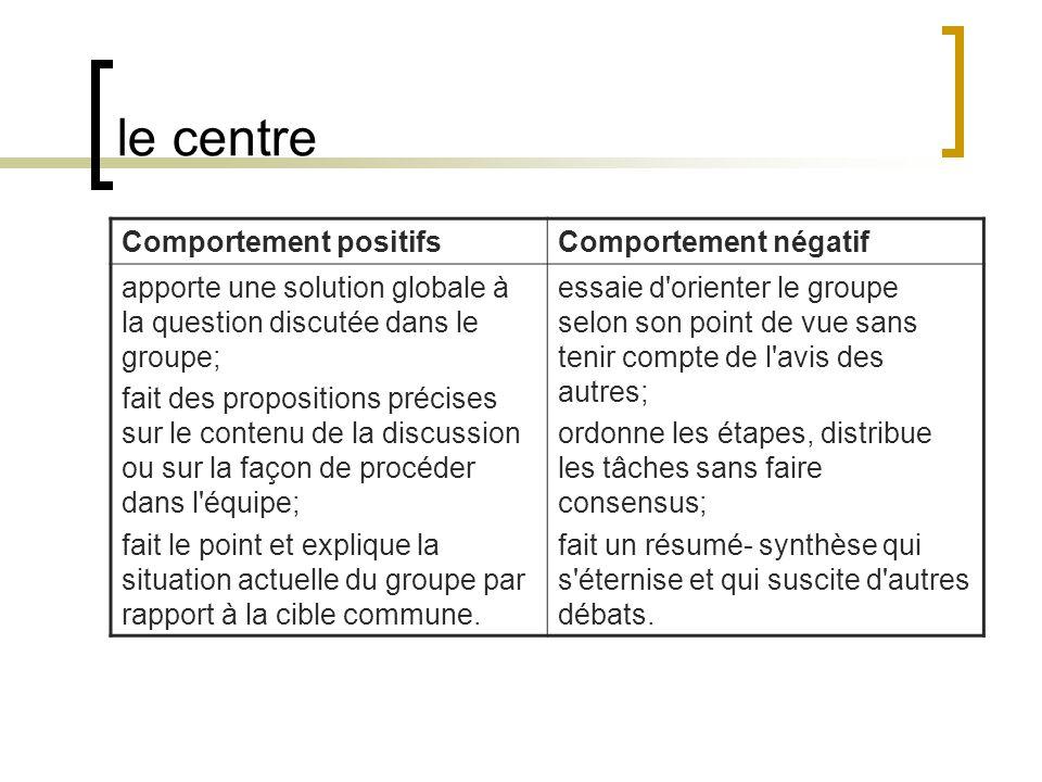 le centre Comportement positifsComportement négatif apporte une solution globale à la question discutée dans le groupe; fait des propositions précises