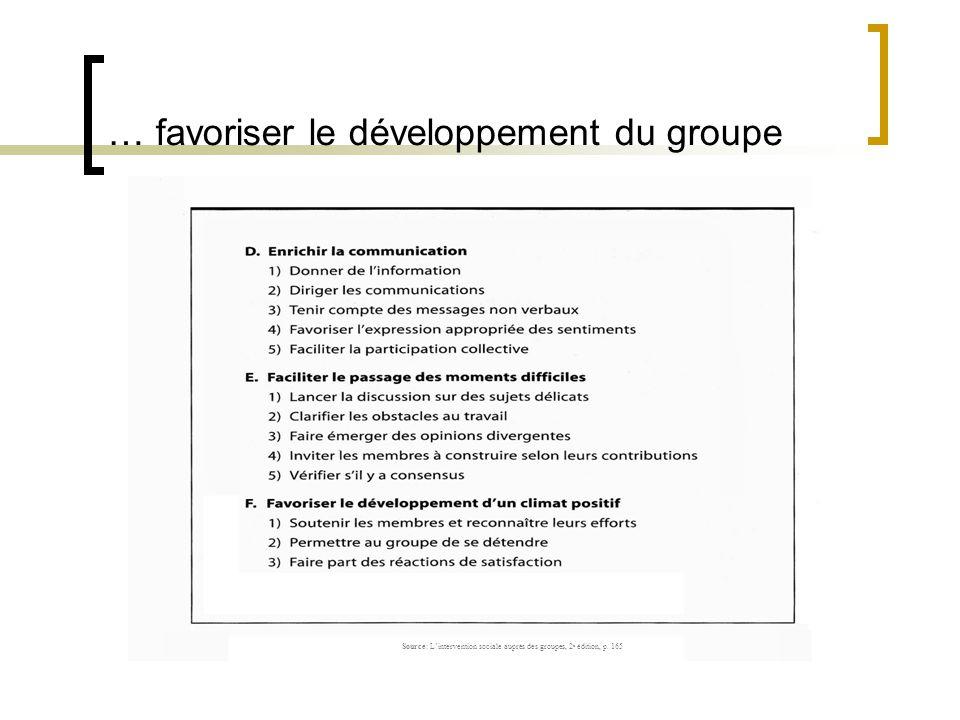 … favoriser le développement du groupe Source: Lintervention sociale auprès des groupes, 2 e édition, p. 165