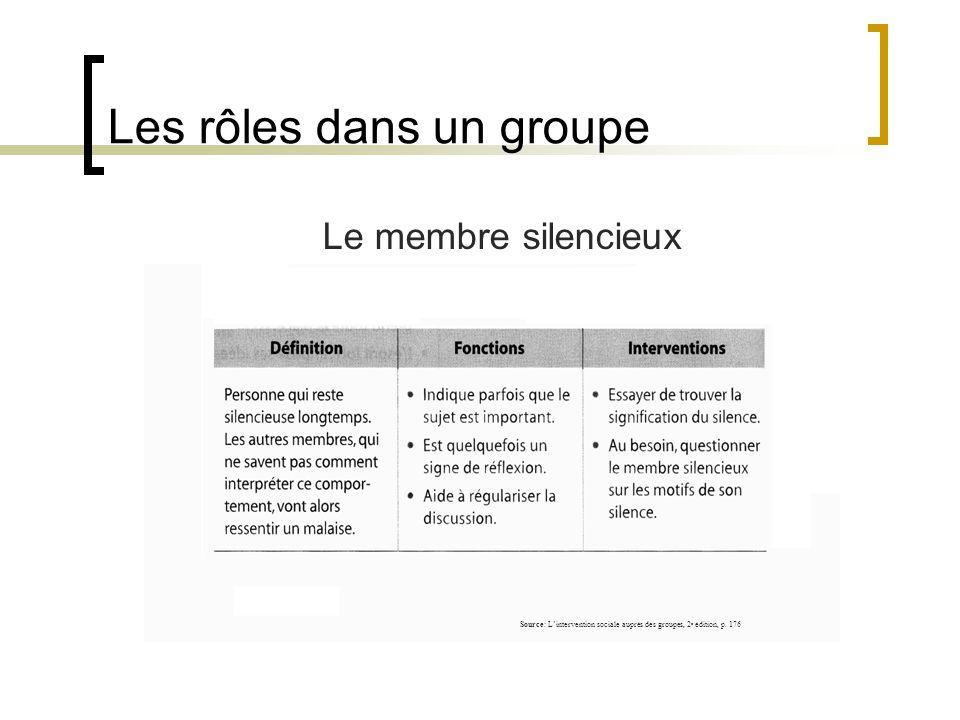 Les rôles dans un groupe Le membre silencieux Source: Lintervention sociale auprès des groupes, 2 e édition, p. 176