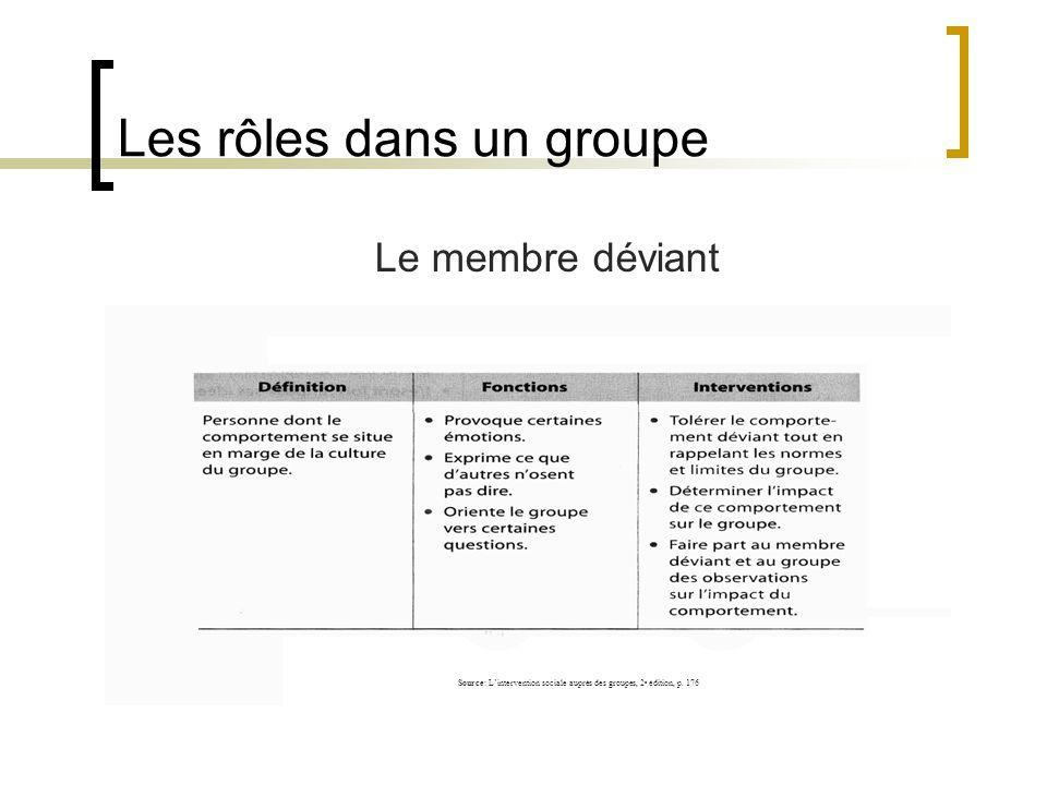 Les rôles dans un groupe Le membre déviant Source: Lintervention sociale auprès des groupes, 2 e édition, p. 176