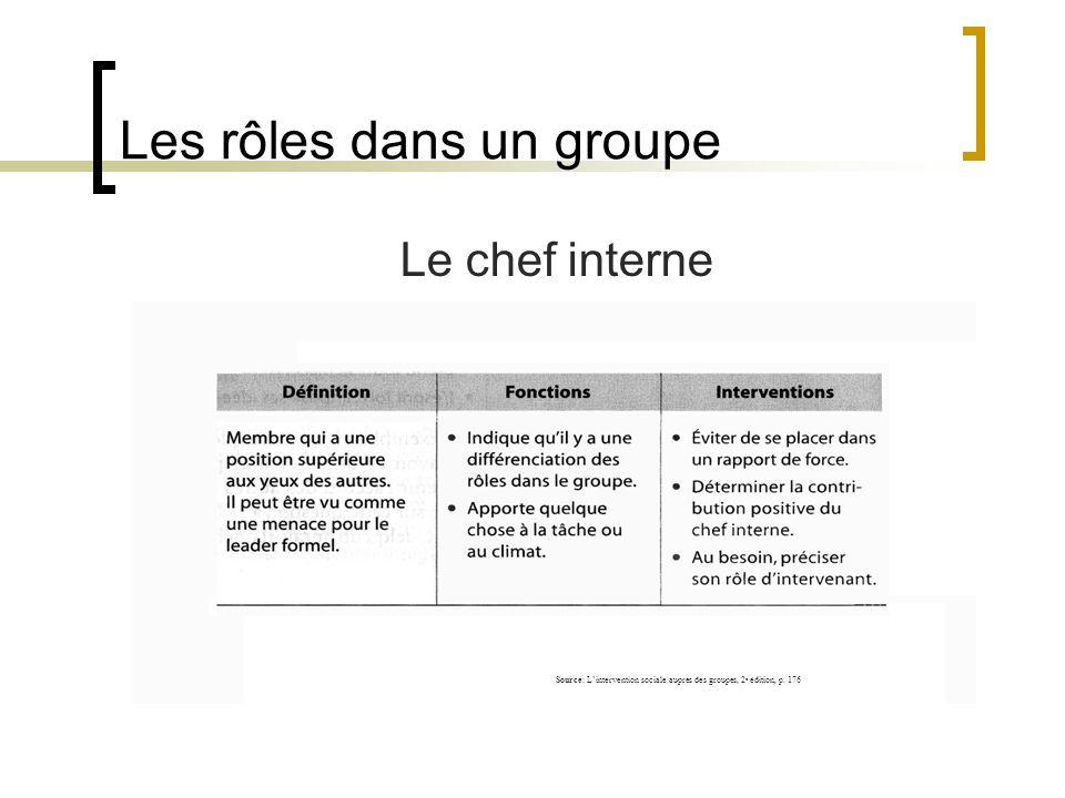 Les rôles dans un groupe Le chef interne Source: Lintervention sociale auprès des groupes, 2 e édition, p. 176
