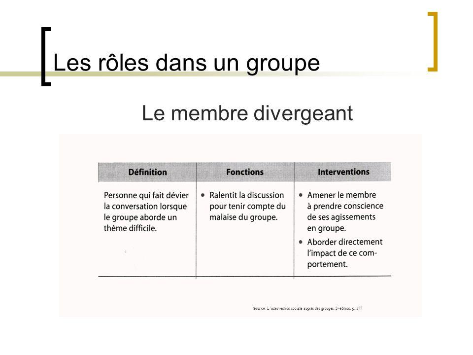 Les rôles dans un groupe Le membre divergeant Source: Lintervention sociale auprès des groupes, 2 e édition, p. 177