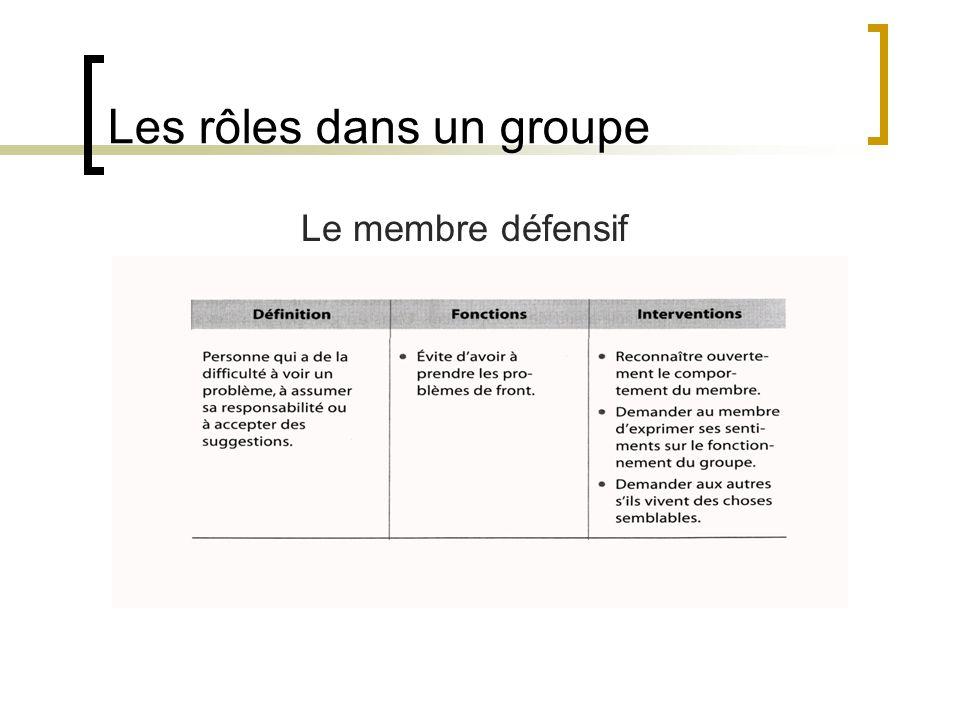 Les rôles dans un groupe Le membre défensif