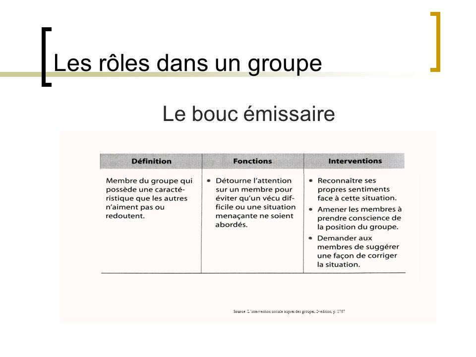 Les rôles dans un groupe Le bouc émissaire Source: Lintervention sociale auprès des groupes, 2 e édition, p. 1767
