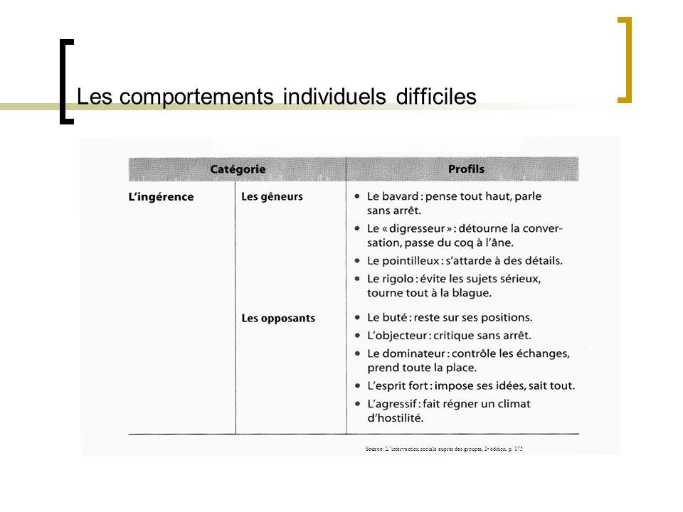 Les comportements individuels difficiles Source: Lintervention sociale auprès des groupes, 2 e édition, p. 175
