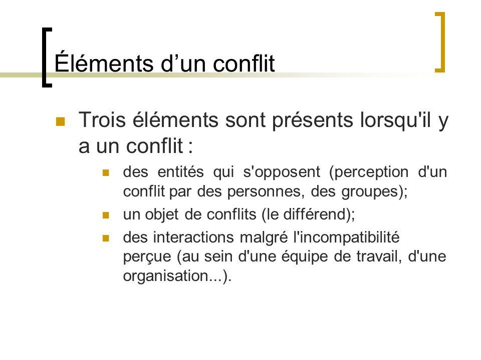 Éléments dun conflit Trois éléments sont présents lorsqu'il y a un conflit : des entités qui s'opposent (perception d'un conflit par des personnes, de