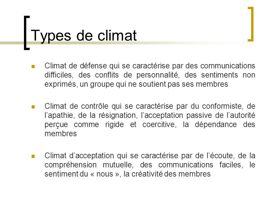 Types de climat Climat de défense qui se caractérise par des communications difficiles, des conflits de personnalité, des sentiments non exprimés, un