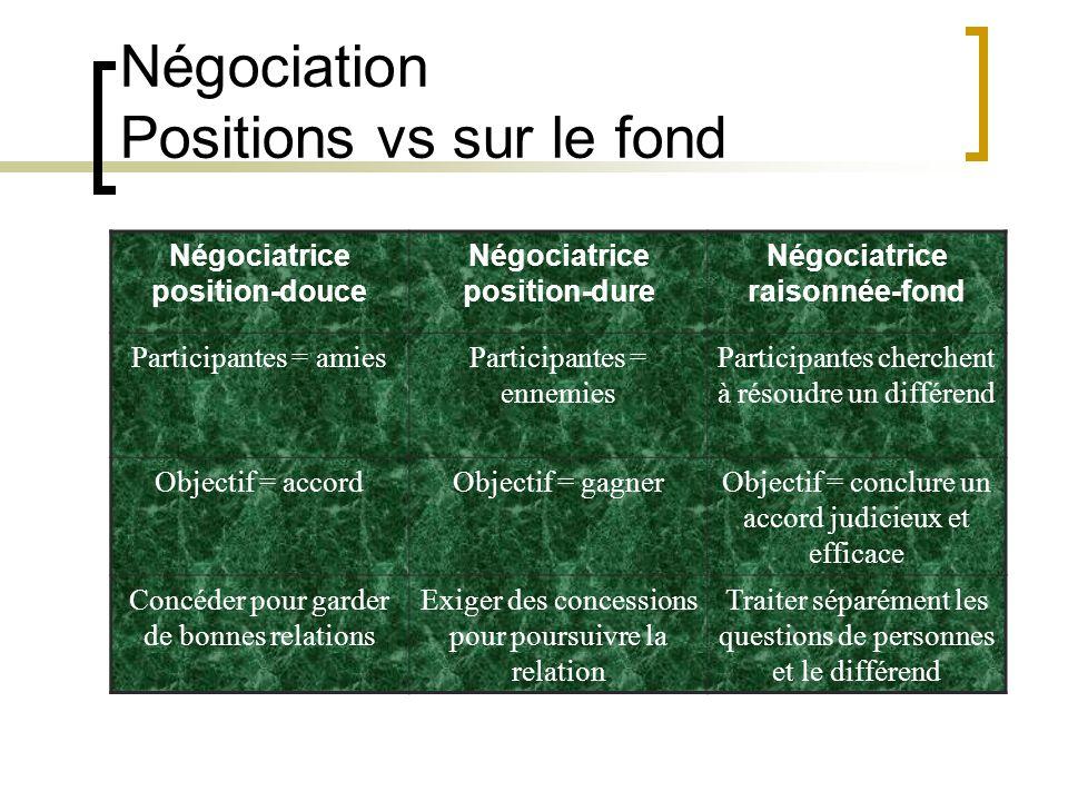 Négociatrice position-douce Négociatrice position-dure Négociatrice raisonnée-fond Participantes = amiesParticipantes = ennemies Participantes cherche