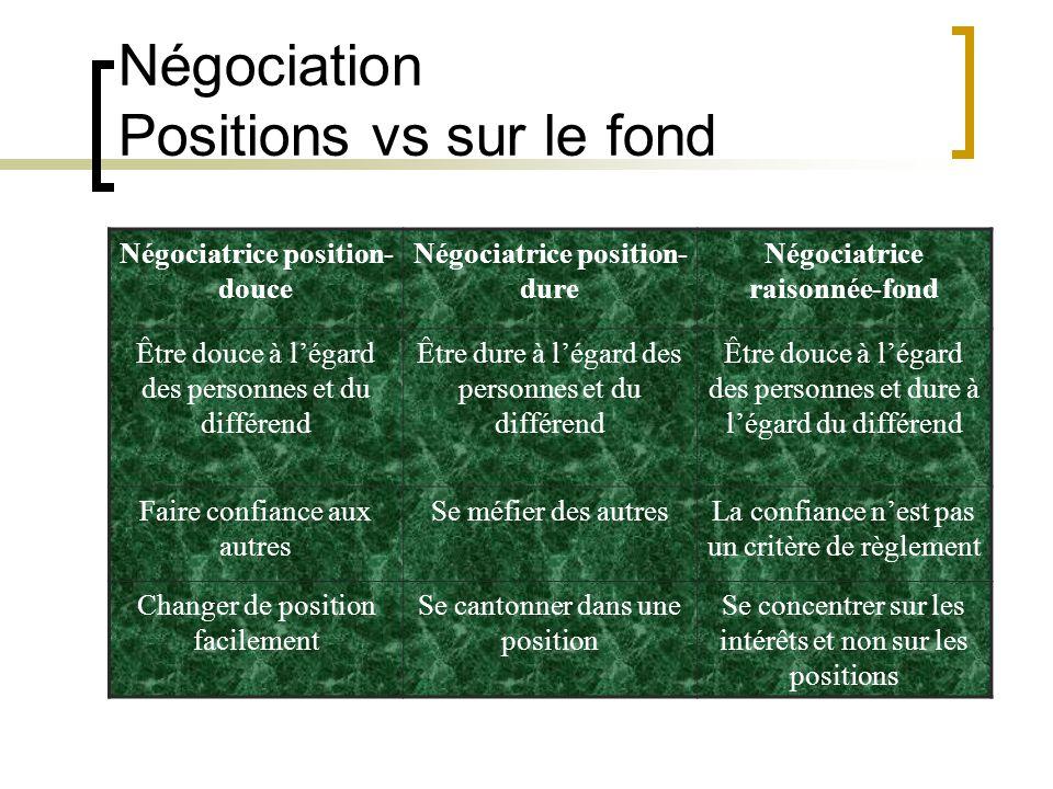 Négociatrice position- douce Négociatrice position- dure Négociatrice raisonnée-fond Être douce à légard des personnes et du différend Être dure à lég