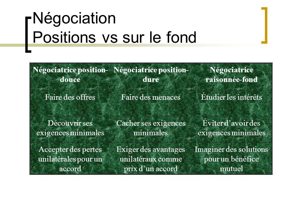 Négociatrice position- douce Négociatrice position- dure Négociatrice raisonnée-fond Faire des offresFaire des menacesÉtudier les intérêts Découvrir s