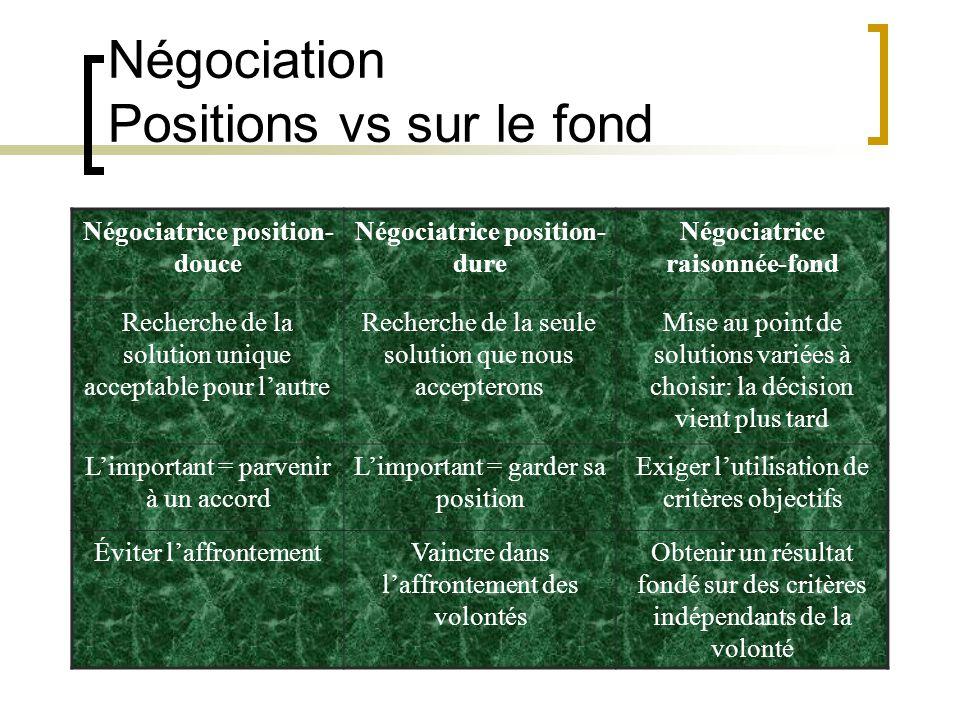 Négociatrice position- douce Négociatrice position- dure Négociatrice raisonnée-fond Recherche de la solution unique acceptable pour lautre Recherche