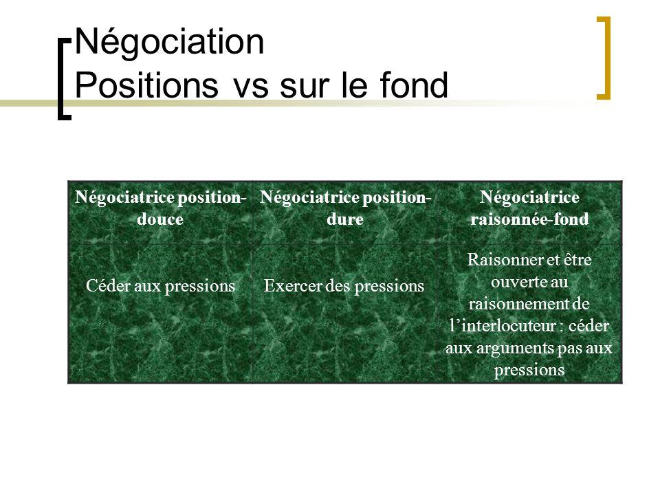 Négociatrice position- douce Négociatrice position- dure Négociatrice raisonnée-fond Céder aux pressionsExercer des pressions Raisonner et être ouvert