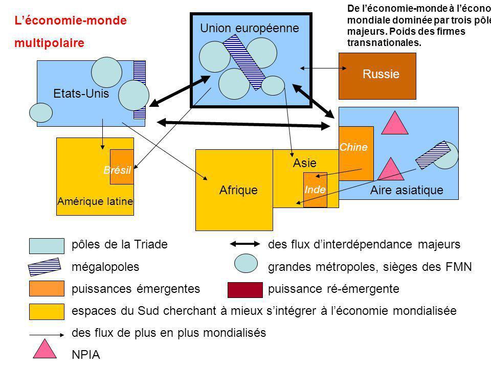 Léconomie-monde multipolaire Etats-Unis Union européenne Aire asiatique De léconomie-monde à léconomie mondiale dominée par trois pôles majeurs. Poids