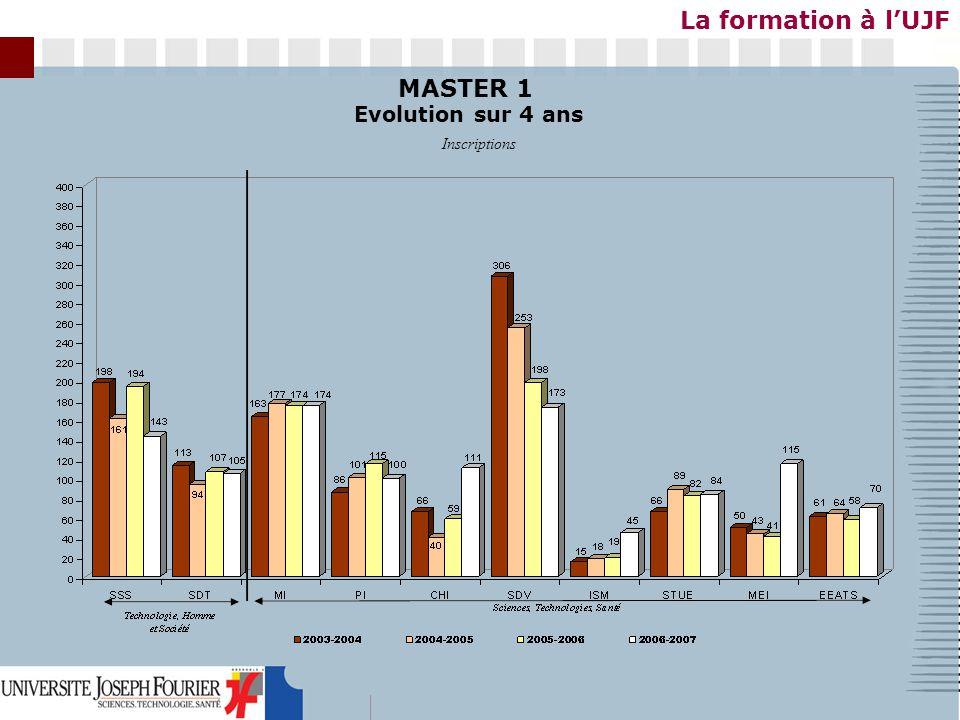 La formation à lUJF MASTER 2 P&R Inscriptions Evolution sur 4 ans