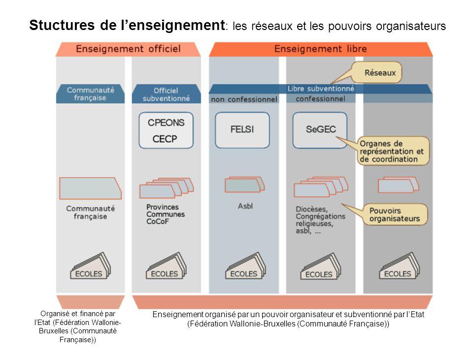 Enseignement organisé par un pouvoir organisateur et subventionné par lEtat (Fédération Wallonie-Bruxelles (Communauté Française)) Organisé et financé